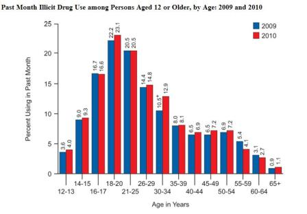 Graph of Illegal Drug use