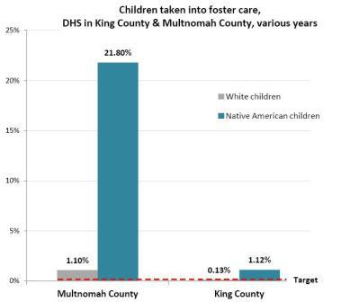 Graph foster care