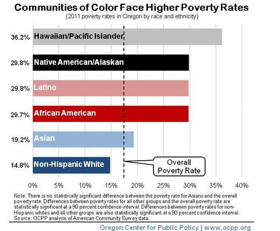 Oregon Poverty rates
