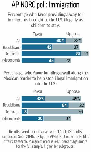 Ap Poll Immigrants insert