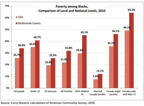 Graph showing poverty in Multnomah County and nationally