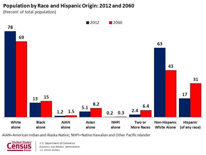 Blacks Will Account for Nearly 18 percent of U.S. Population by 2060