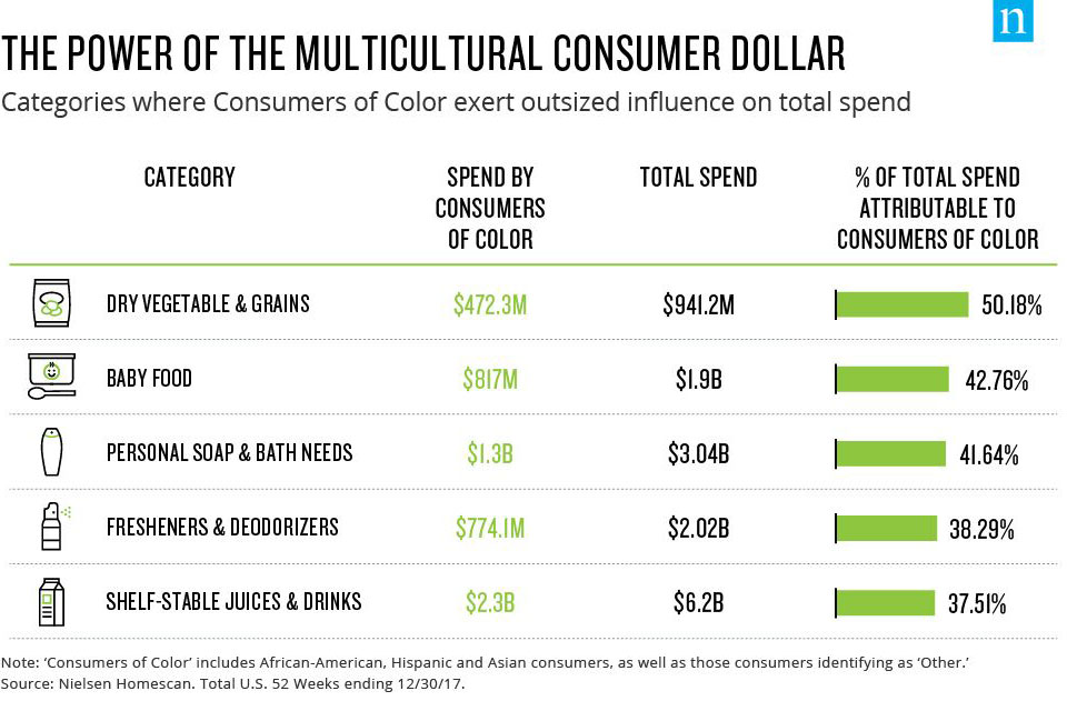The power of the multicultural consumer dollar infographic
