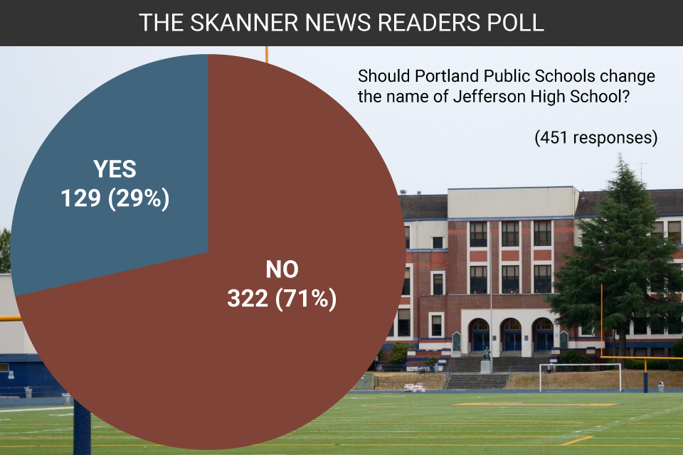 Pie chart with poll results from The Skanner's poll