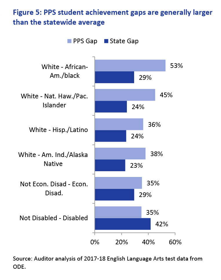 rosa parks pps gap chart