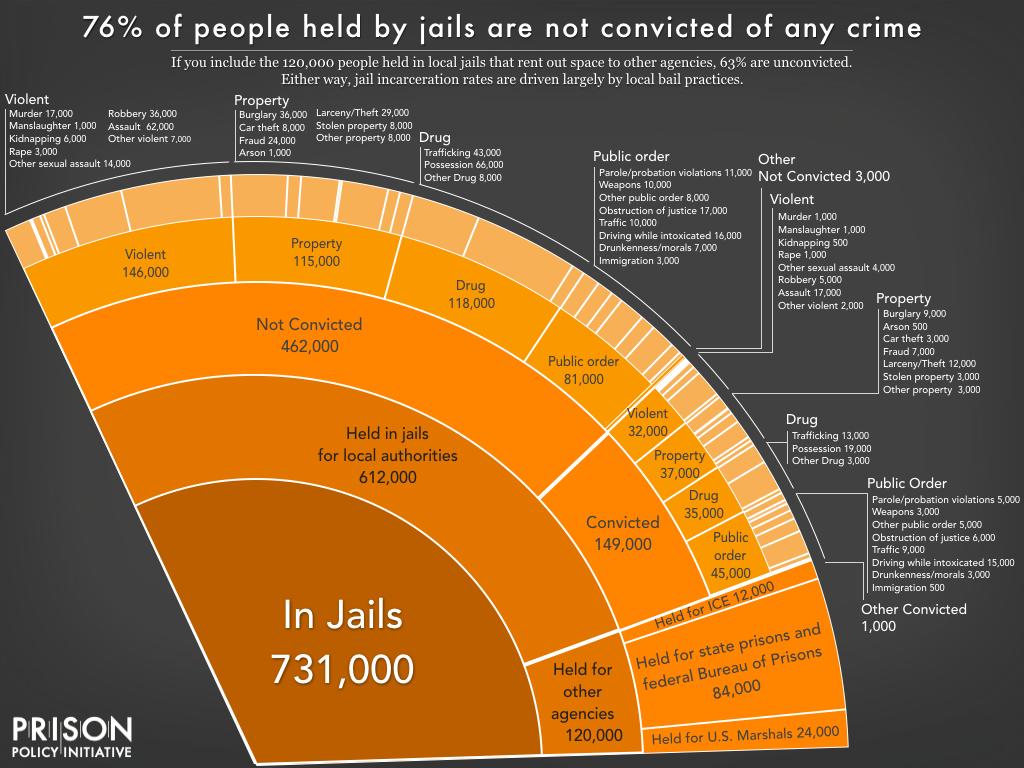 juneteenth bail chart