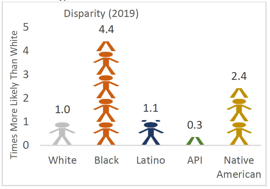 disparity chart