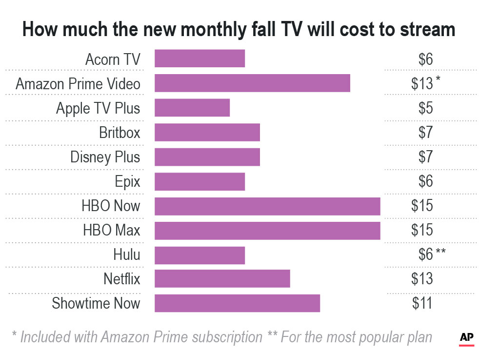 appletv streaming cost chart