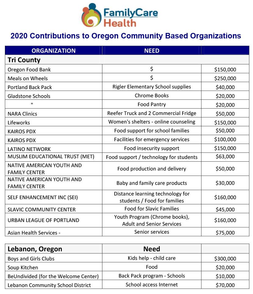 familhealth organization donations