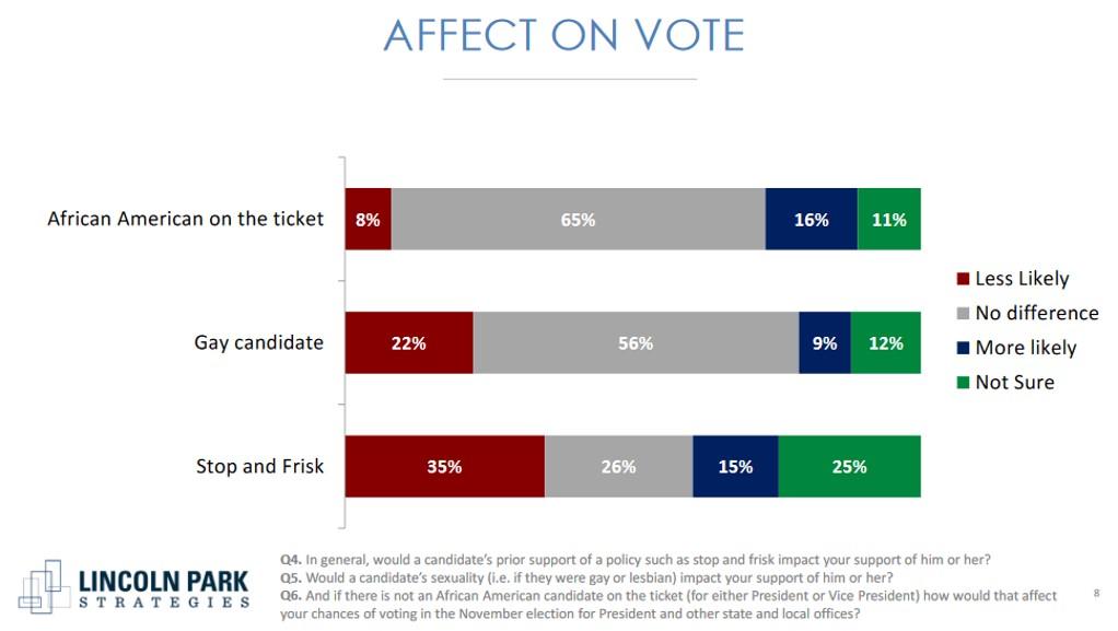 african american vote bargraph affect wurdradio