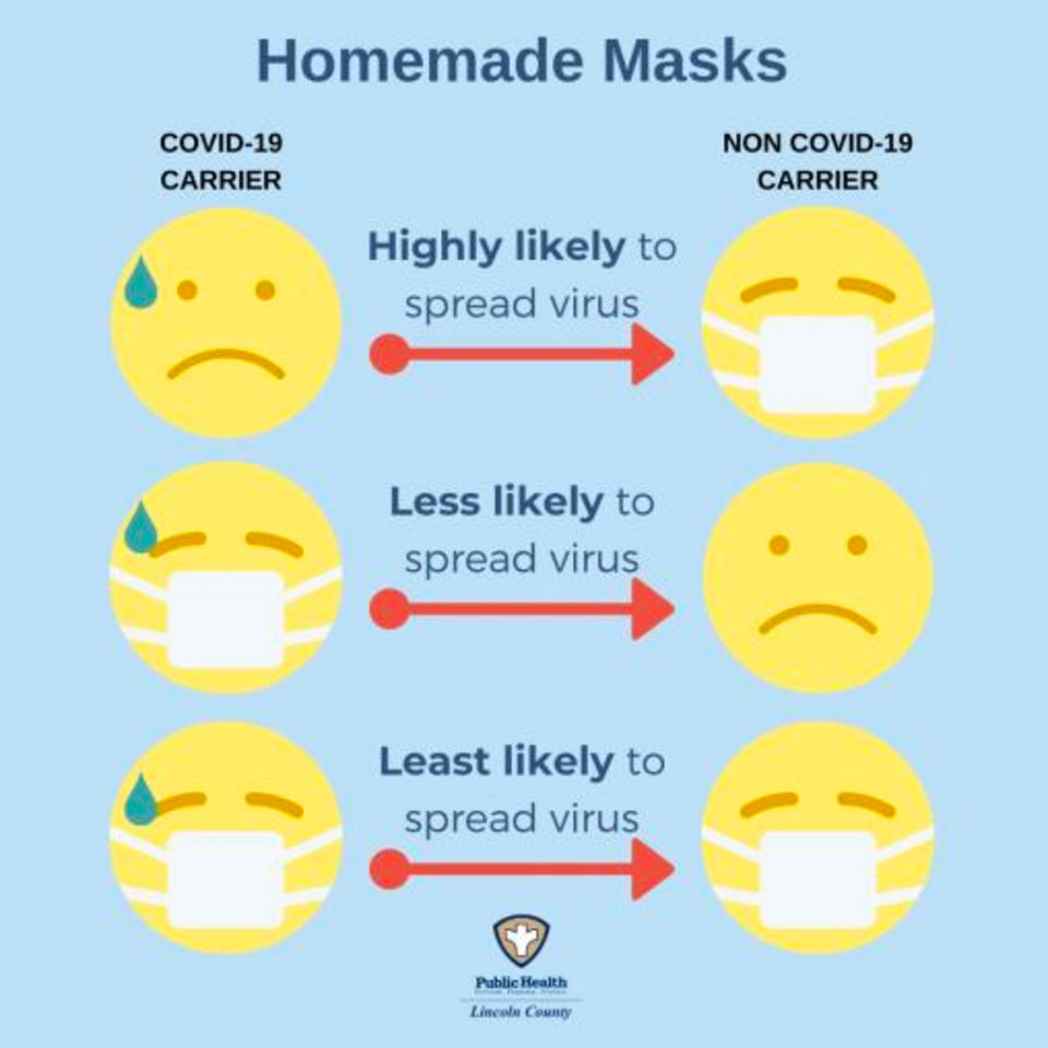 face masks explained lincoln co