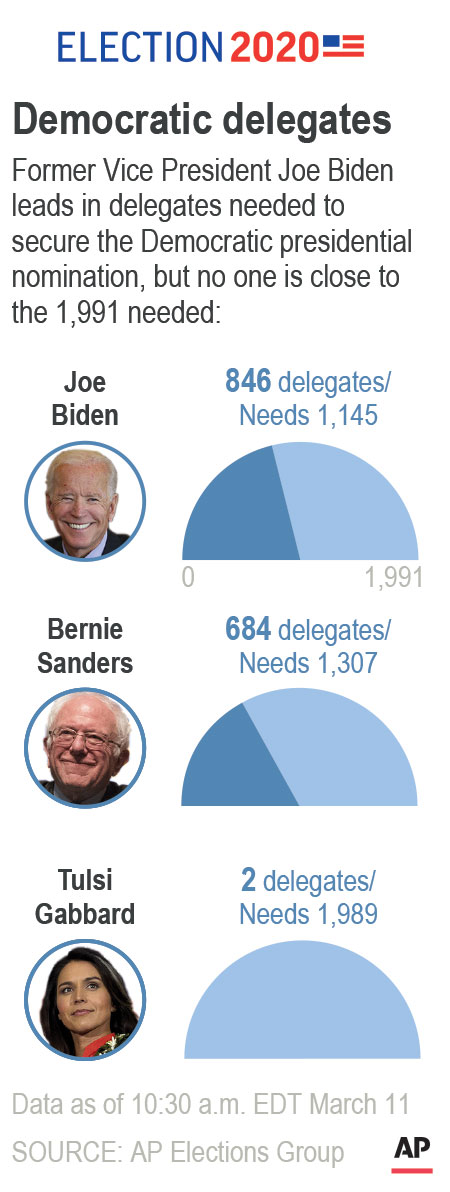 democratic primary delegate count 031120