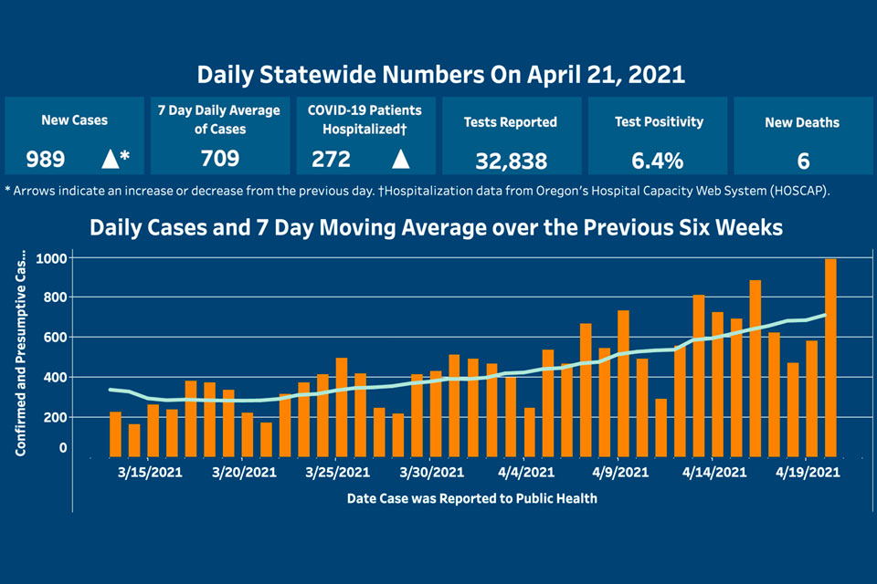Oregon Reports Highest Daily COVID-19 Case Total in 3 Months